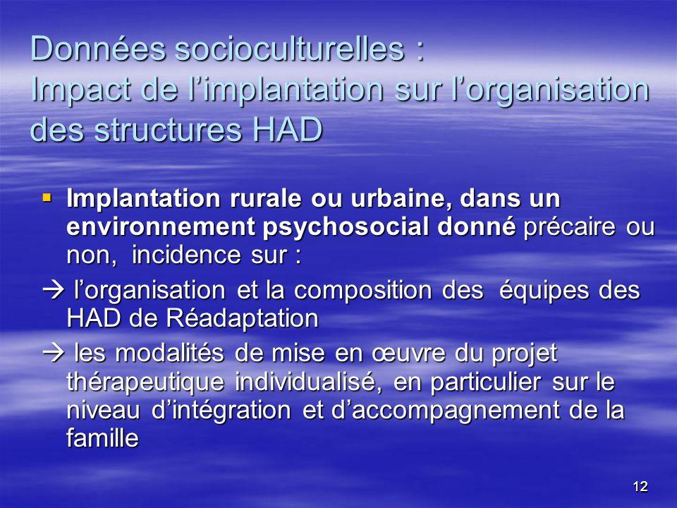 1212 Données socioculturelles : Impact de limplantation sur lorganisation des structures HAD Implantation rurale ou urbaine, dans un environnement psy
