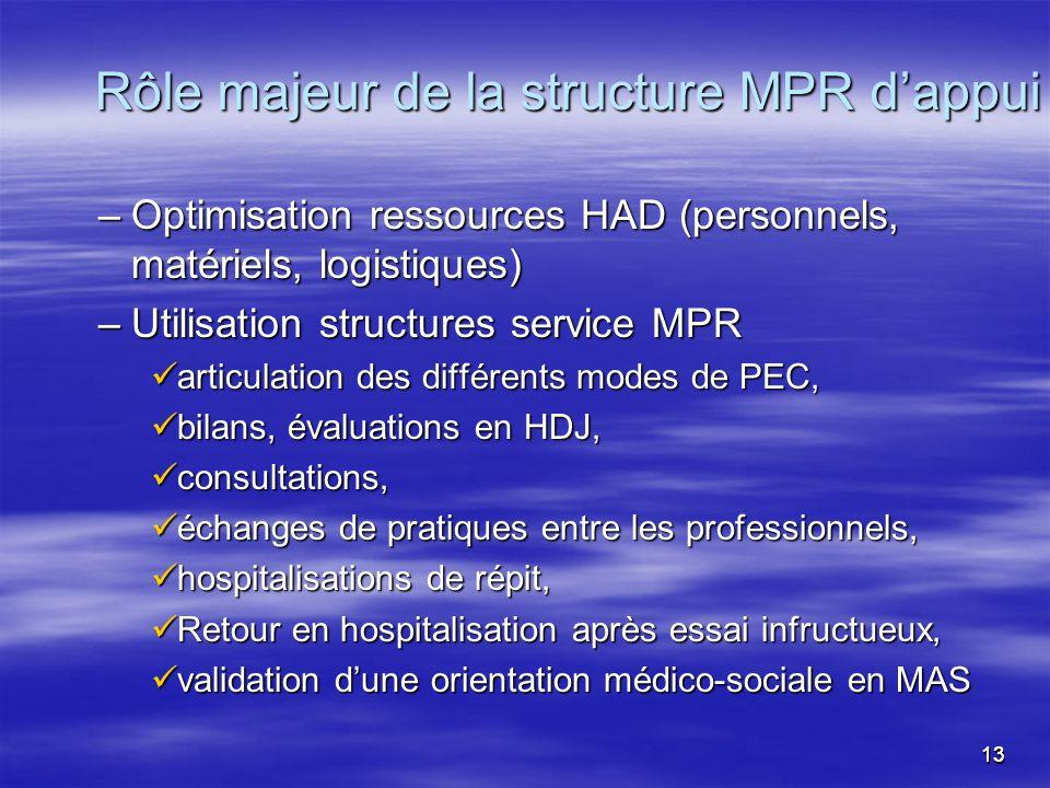 1313 –Optimisation ressources HAD (personnels, matériels, logistiques) –Utilisation structures service MPR articulation des différents modes de PEC, a