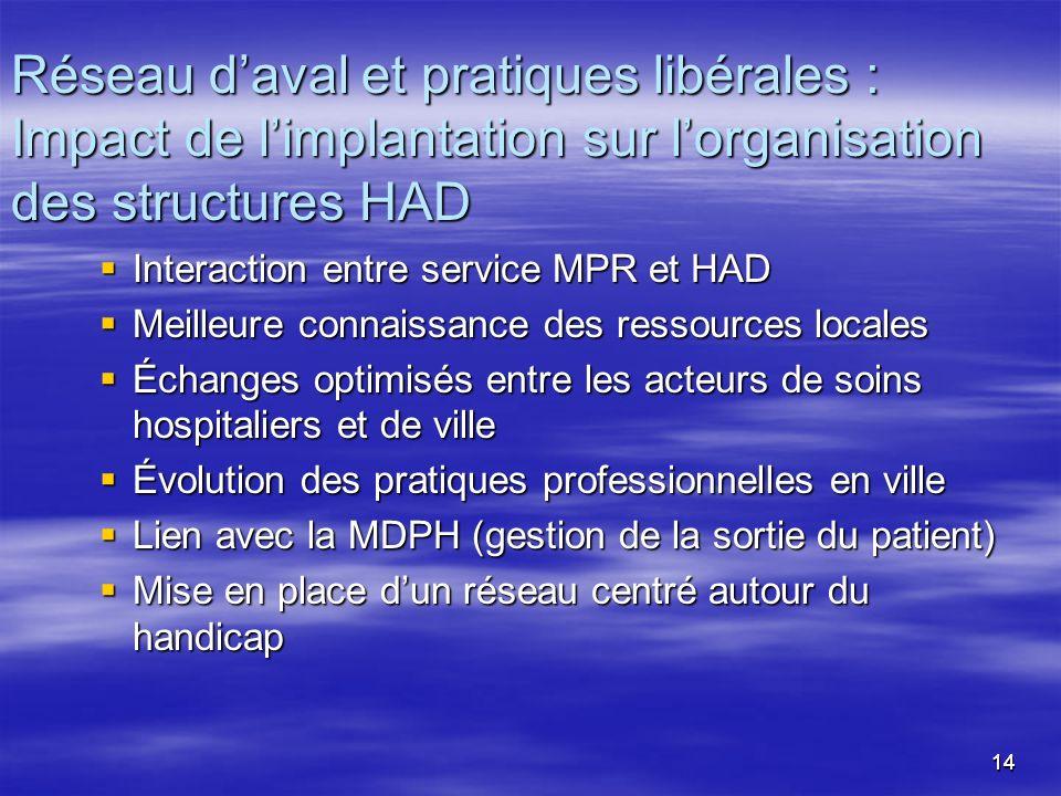 1414 Interaction entre service MPR et HAD Interaction entre service MPR et HAD Meilleure connaissance des ressources locales Meilleure connaissance de