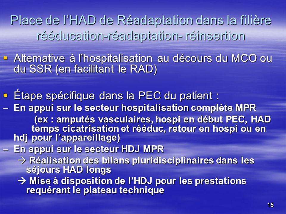 1515 Place de lHAD de Réadaptation dans la filière rééducation-réadaptation- réinsertion Alternative à lhospitalisation au décours du MCO ou du SSR (e