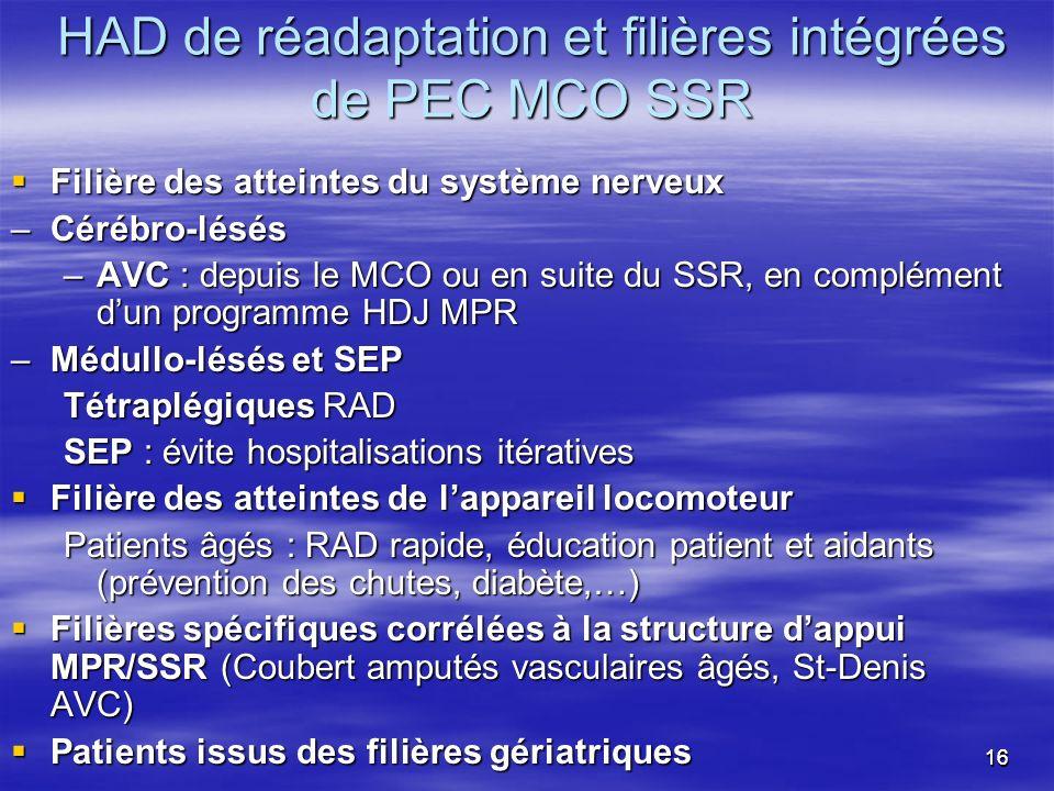 1616 HAD de réadaptation et filières intégrées de PEC MCO SSR Filière des atteintes du système nerveux Filière des atteintes du système nerveux –Céréb