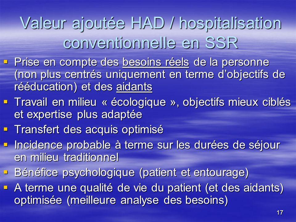 1717 Valeur ajoutée HAD / hospitalisation conventionnelle en SSR Prise en compte des besoins réels de la personne (non plus centrés uniquement en term