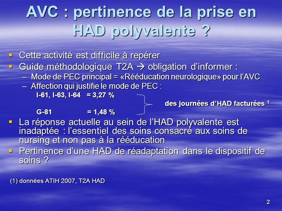 22 AVC : pertinence de la prise en HAD polyvalente ? Cette activité est difficile à repérer Cette activité est difficile à repérer Guide méthodologiqu