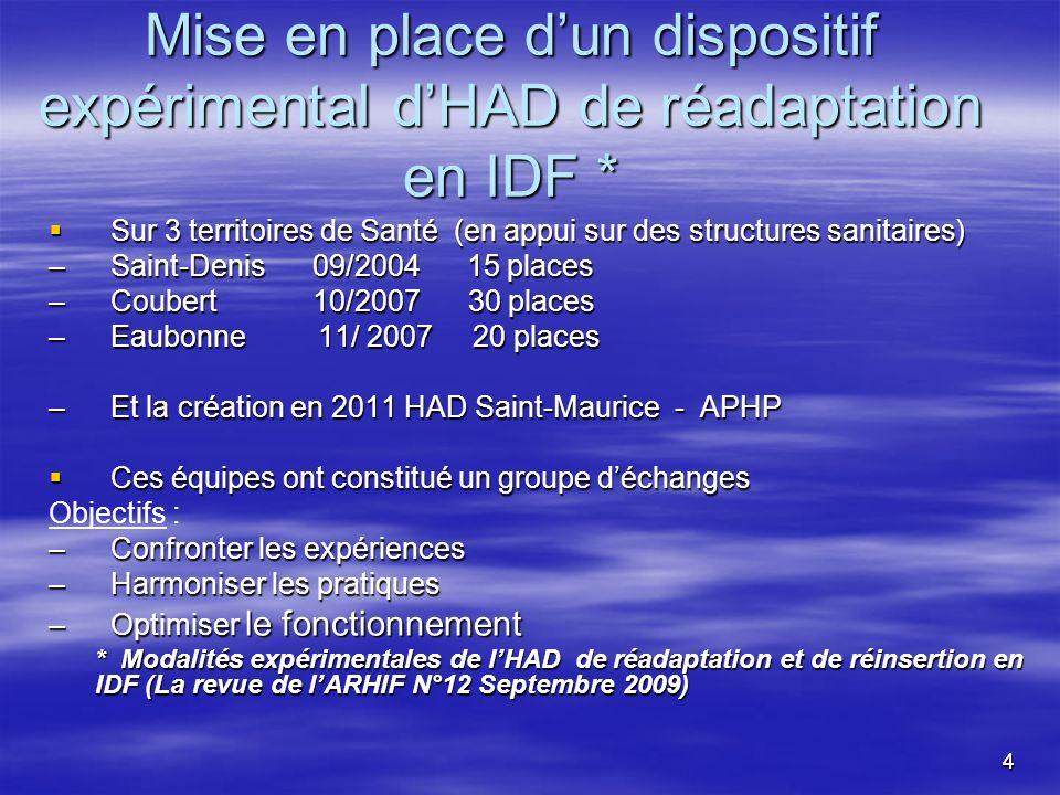 44 Mise en place dun dispositif expérimental dHAD de réadaptation en IDF * Sur 3 territoires de Santé (en appui sur des structures sanitaires) Sur 3 t