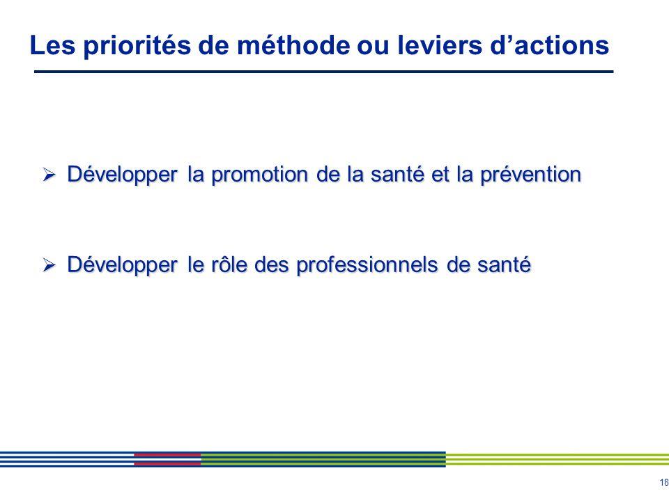 18 Les priorités de méthode ou leviers dactions Développer la promotion de la santé et la prévention Développer la promotion de la santé et la prévention Développer le rôle des professionnels de santé Développer le rôle des professionnels de santé