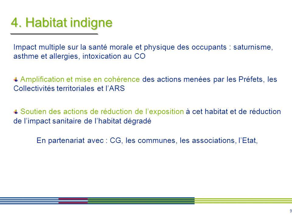 9 4. Habitat indigne Impact multiple sur la santé morale et physique des occupants : saturnisme, asthme et allergies, intoxication au CO Amplification