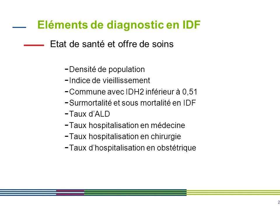 2 Eléments de diagnostic en IDF Etat de santé et offre de soins - Densité de population - Indice de vieillissement - Commune avec IDH2 inférieur à 0,5