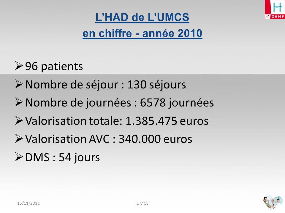 L A P LACE DE L HAD DANS LA FILIÈRE N EURO -V ASCULARIE 15/11/2011HAD UMCS Organisation de la structure Le conventionnement Quel type de patient pour lHAD Profil des patients