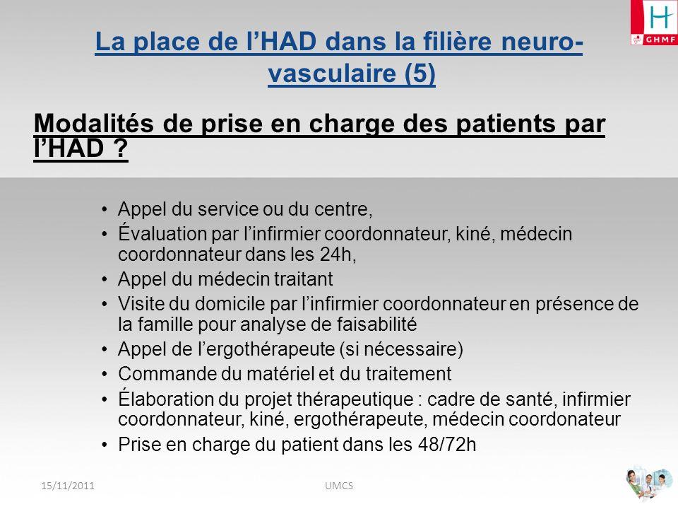 15/11/2011UMCS Profil des patients : répartition par âge Age moyen : 84 ans