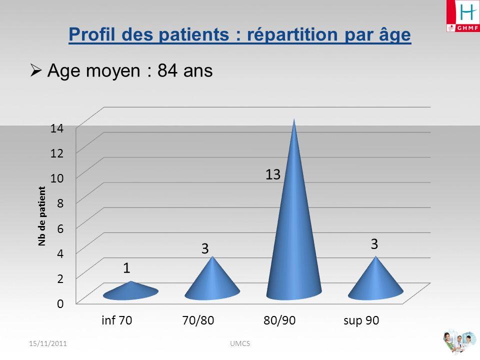 15/11/2011UMCS Profil des patients : provenance
