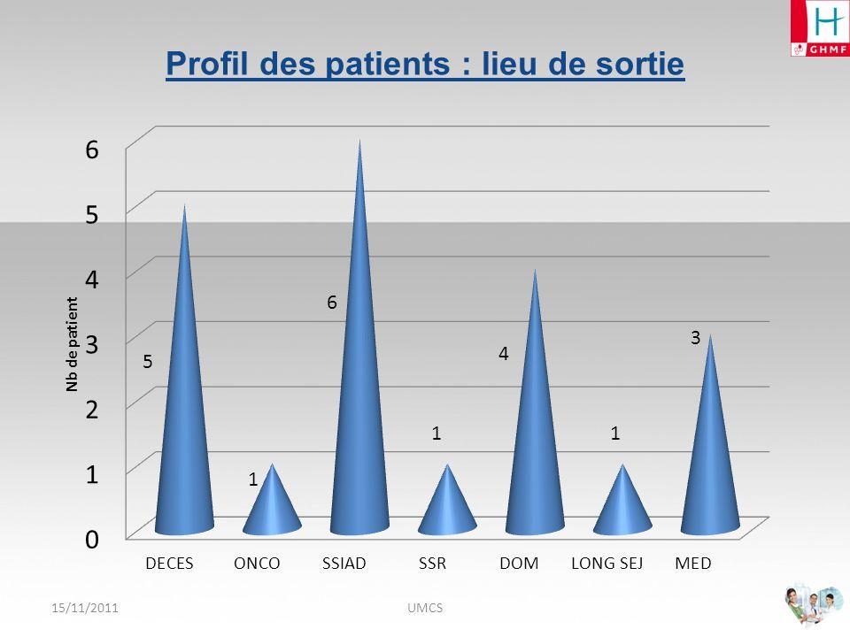15/11/2011UMCS Profil des patients : indice de KARNOFSKY à lentrée