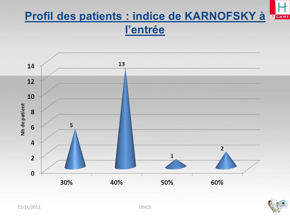 15/11/2011UMCS Profil des patients : RANKIN entrée