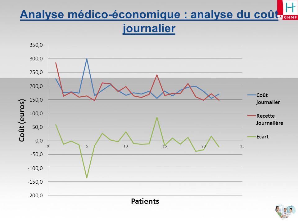Analyse médico-économique : évolution des recettes et des coûts en fonction de la durée de séjour (1)