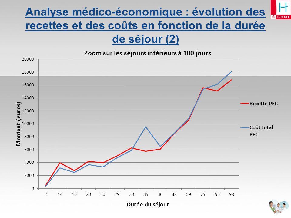 Analyse médico-économique : Evolution du bilan économique cumulé