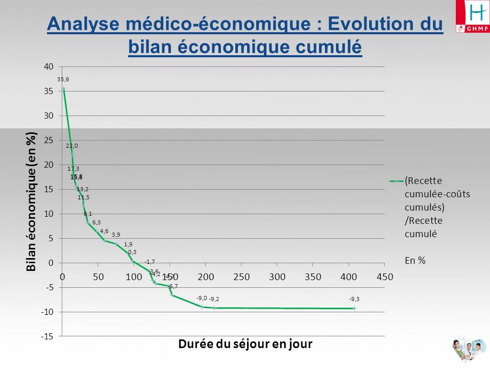Analyse médico-économique : quelques chiffres Sur lensemble des séjours : Bilan économique AVC = - 9,3 % Calcul : ((recette cumulée – coûts cumulés)/recette cumulée) % Coût journalier moyen = 184 /jr Recette journalière moyenne = 180 /jr Pour lensemble des séjours < 100 jours Bilan économique AVC = + 0,3 % Coût journalier moyen = 188 /jr Recette journalière moyenne = 194 /jr Pour lensemble des séjours < 36 jours Bilan économique AVC = + 8,1 % Coût journalier moyen = 178 /jr Recette journalière moyenne = 213 /jr