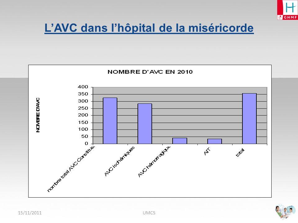 O RGANISATION DE LA FILIÈRE NEURO - V ASCULAIRE EN C ORSE DU S UD 15/11/2011HAD UMCS