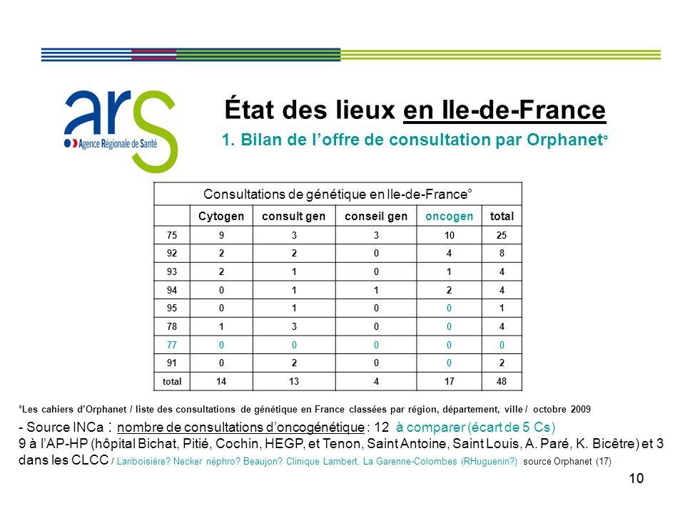 10 État des lieux en Ile-de-France 1. Bilan de loffre de consultation par Orphanet ° °Les cahiers dOrphanet / liste des consultations de génétique en
