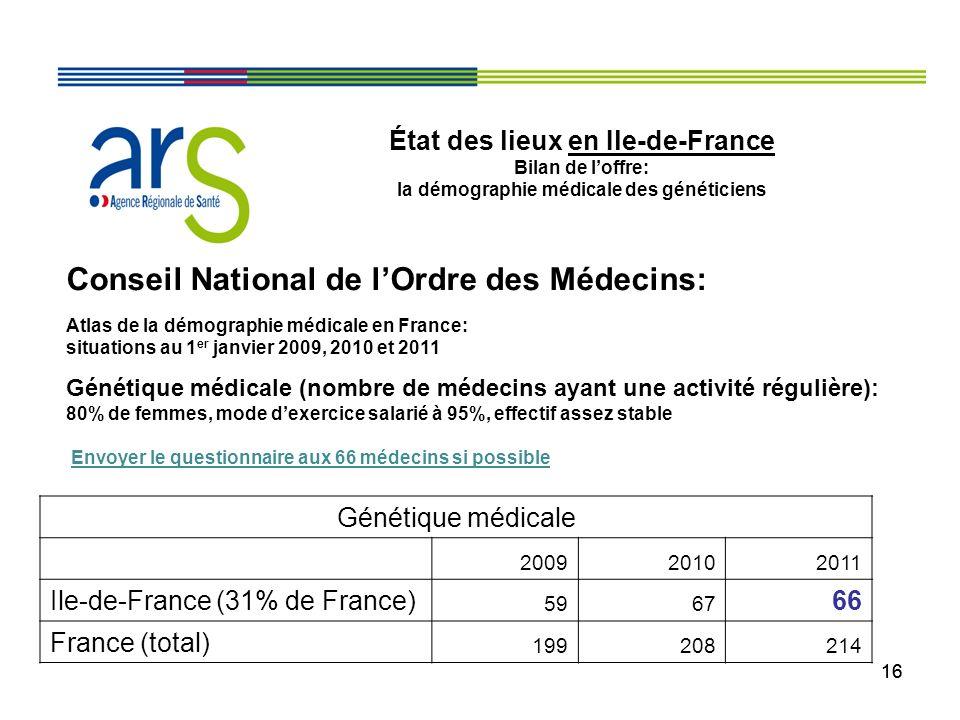 16 État des lieux en Ile-de-France Bilan de loffre: la démographie médicale des généticiens Conseil National de lOrdre des Médecins: Atlas de la démog