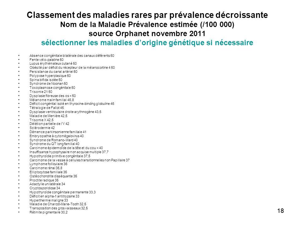 18 Classement des maladies rares par prévalence décroissante Nom de la Maladie Prévalence estimée (/100 000) source Orphanet novembre 2011 sélectionne