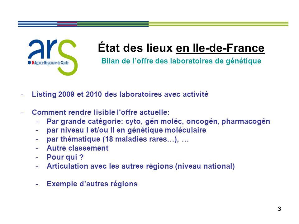 44 État des lieux en Ile-de-France Bilan de loffre des laboratoires de cytogénétique -Les 16 laboratoires de cytogénétique avec lactivité (avec St Louis): -Bilan 2009 -Bilan 2010 -En 2011 -Recueil en cours -Transfert de lactivité de lIPP vers AP-HP (Necker) au 1 er déc 2011 (ordonnance du TGI du 22/11/2011) sur le site de lIPP -Autres .