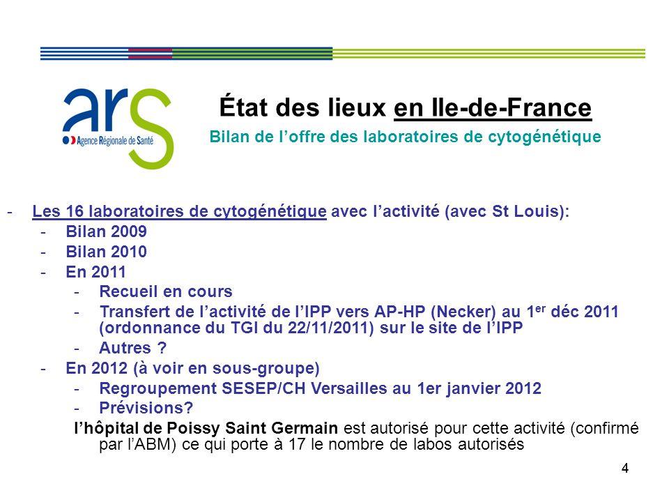 44 État des lieux en Ile-de-France Bilan de loffre des laboratoires de cytogénétique -Les 16 laboratoires de cytogénétique avec lactivité (avec St Lou