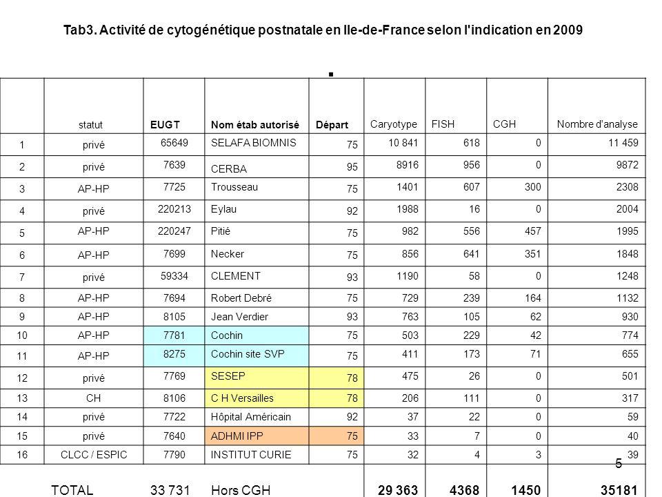 5. Tab3. Activité de cytogénétique postnatale en Ile-de-France selon l'indication en 2009 statutEUGTNom étab autoriséDépart CaryotypeFISHCGH Nombre d'