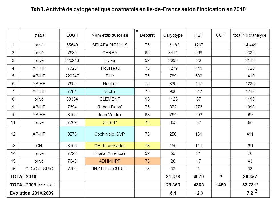 6. Tab3. Activité de cytogénétique postnatale en Ile-de-France selon l'indication en 2010 statutEUGTNom étab autoriséDéparttCaryotypeFISHCGHtotal Nb d