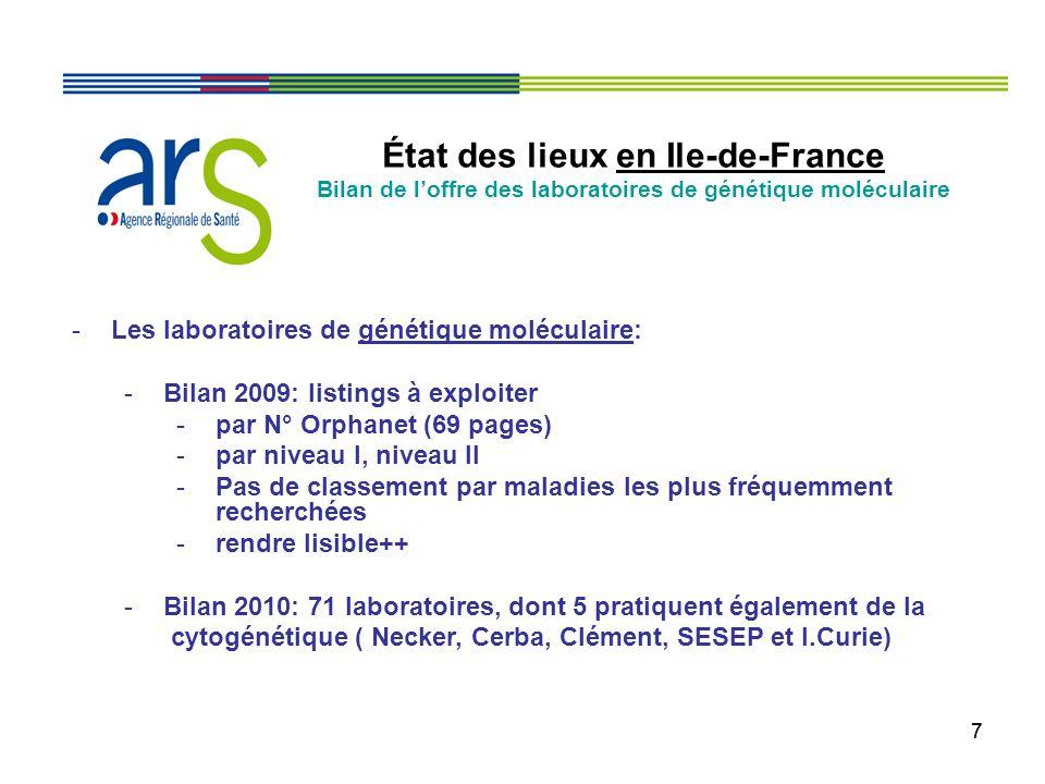 77 État des lieux en Ile-de-France Bilan de loffre des laboratoires de génétique moléculaire -Les laboratoires de génétique moléculaire: -Bilan 2009: