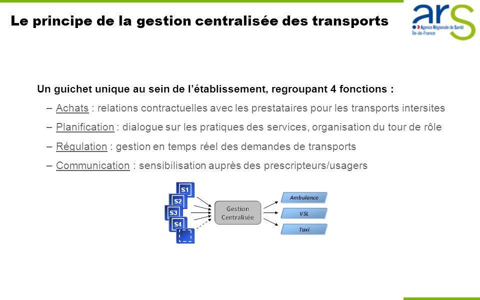 Le principe de la gestion centralisée des transports Un guichet unique au sein de létablissement, regroupant 4 fonctions : –Achats : relations contrac