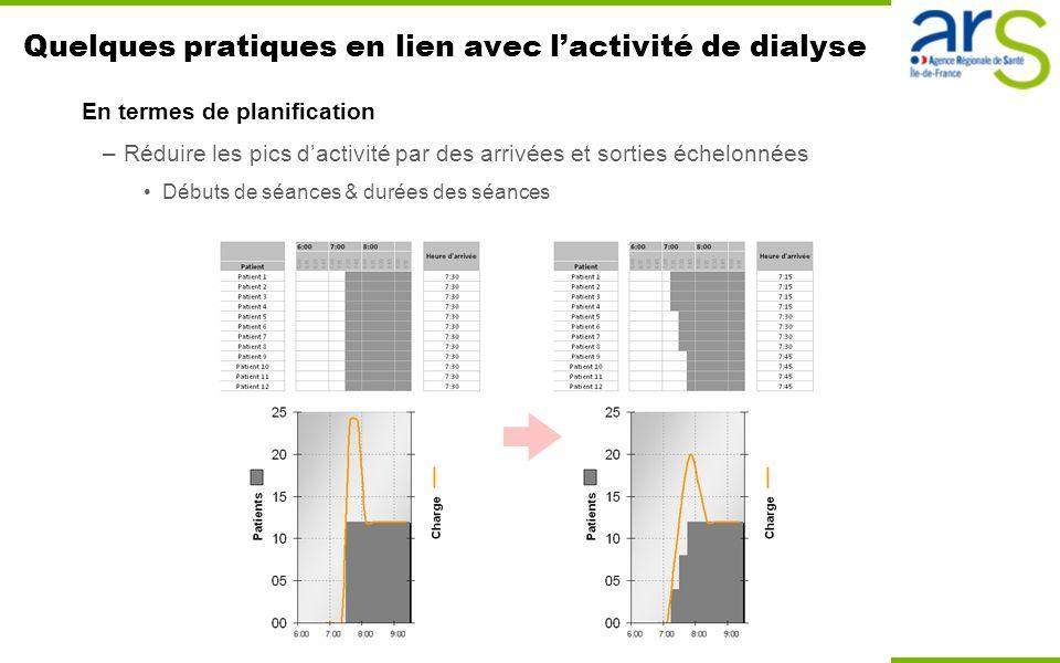 Quelques pratiques en lien avec lactivité de dialyse En termes de planification –Réduire les pics dactivité par des arrivées et sorties échelonnées Dé