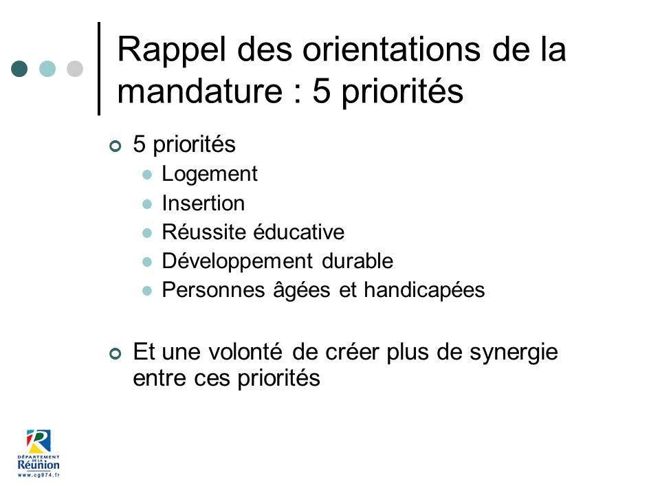 Rappel des orientations de la mandature : 5 priorités 5 priorités Logement Insertion Réussite éducative Développement durable Personnes âgées et handicapées Et une volonté de créer plus de synergie entre ces priorités