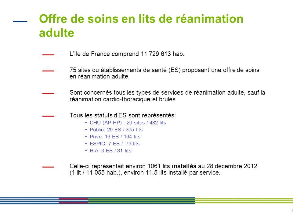 2 Répartition de loffre de soins en fonction des types et nombre de services de réanimation 92 services de réanimation adultes dont : - 56 polyvalentes - 19 médicales - 17 chirurgicales