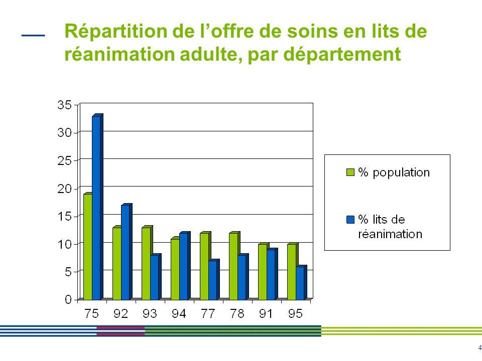 5 Répartition de la population et des lits de réanimation (en pourcentage)