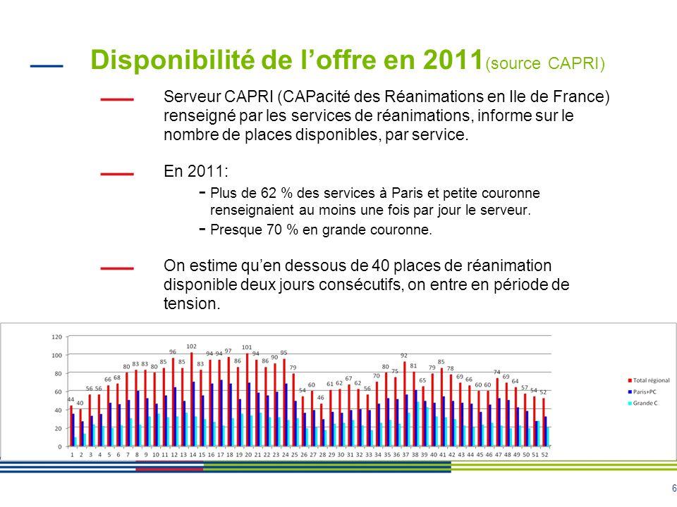 6 Disponibilité de loffre en 2011 (source CAPRI) Serveur CAPRI (CAPacité des Réanimations en Ile de France) renseigné par les services de réanimations, informe sur le nombre de places disponibles, par service.