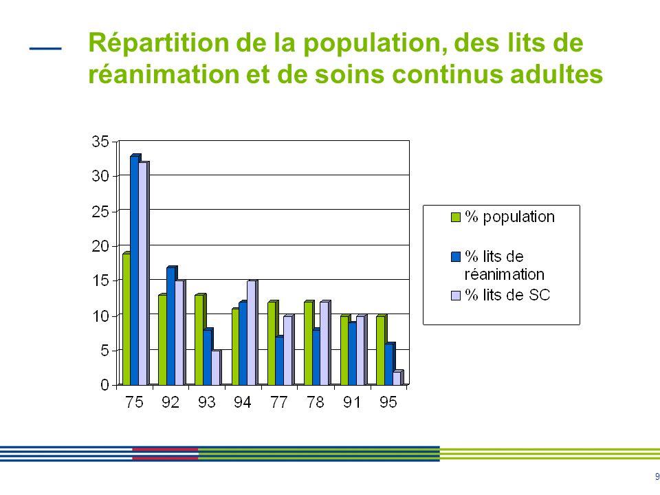 9 Répartition de la population, des lits de réanimation et de soins continus adultes