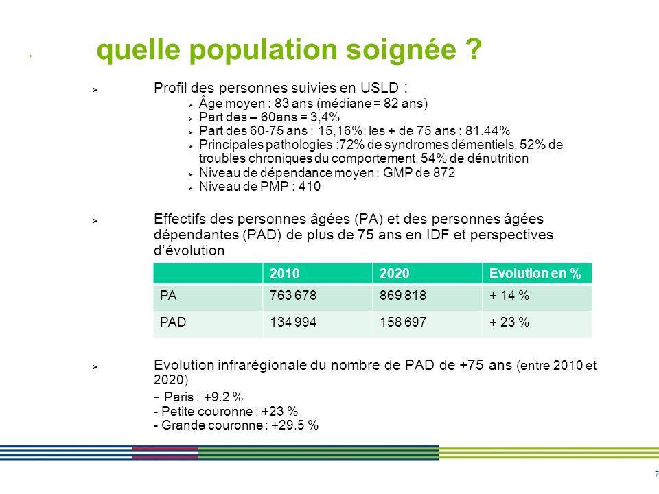 7 quelle population soignée ? Profil des personnes suivies en USLD : Âge moyen : 83 ans (médiane = 82 ans) Part des – 60ans = 3,4% Part des 60-75 ans