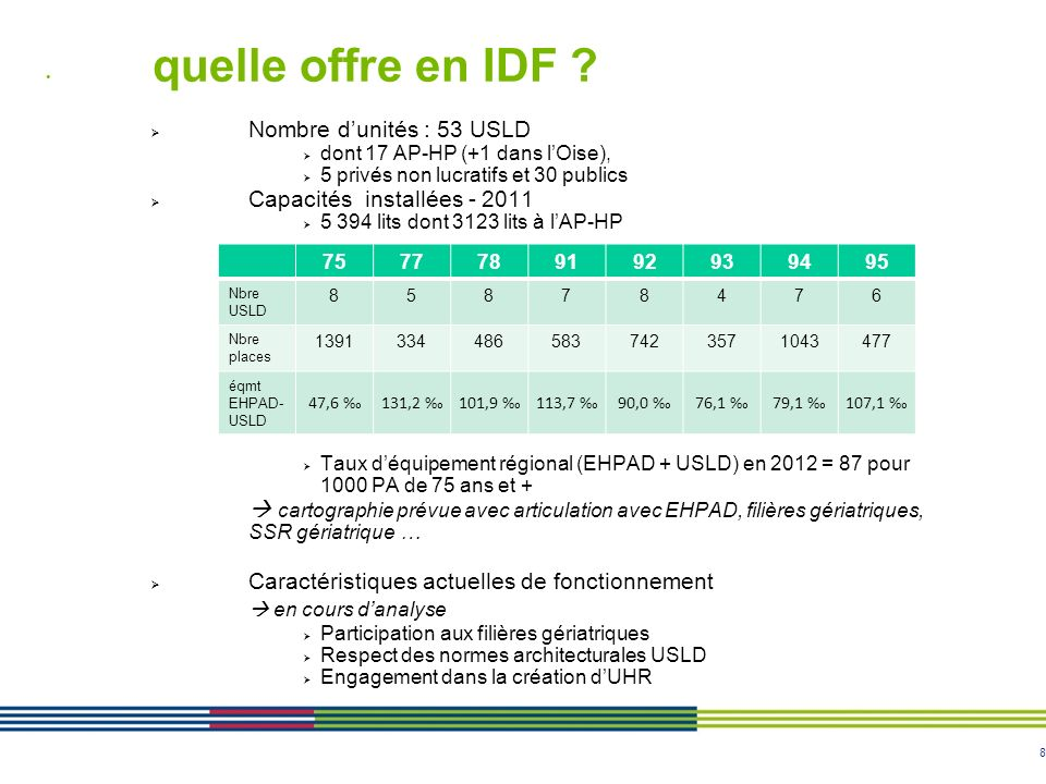 8 quelle offre en IDF ? Nombre dunités : 53 USLD dont 17 AP-HP (+1 dans lOise), 5 privés non lucratifs et 30 publics Capacités installées - 2011 5 394