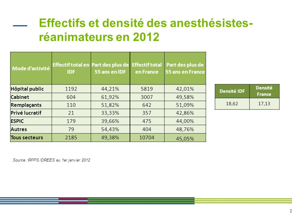 2 Effectifs et densité des anesthésistes- réanimateurs en 2012 Source :RPPS /DREES au 1er janvier 2012 Mode d'activité Effectif total en IDF Part des