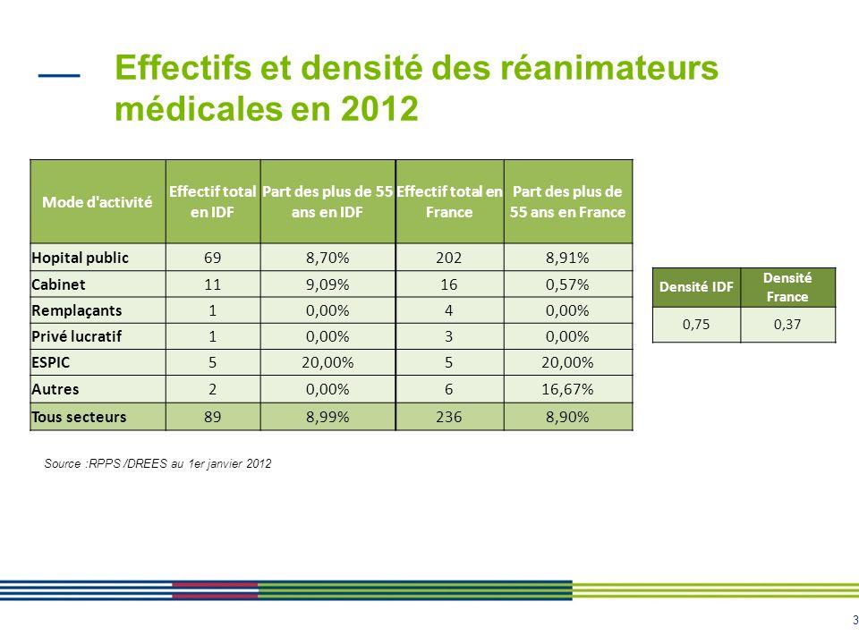 3 Effectifs et densité des réanimateurs médicales en 2012 Source :RPPS /DREES au 1er janvier 2012 Mode d'activité Effectif total en IDF Part des plus