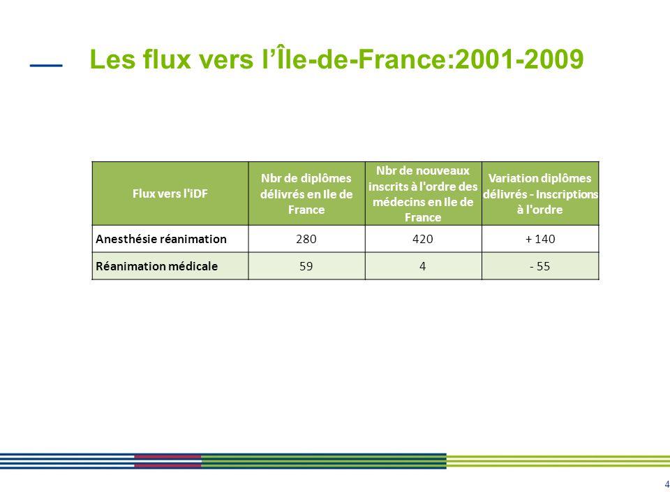4 Les flux vers lÎle-de-France:2001-2009 Flux vers l'iDF Nbr de diplômes délivrés en Ile de France Nbr de nouveaux inscrits à l'ordre des médecins en