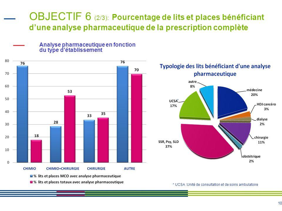 10 Analyse pharmaceutique en fonction du type détablissement OBJECTIF 6 (2/3): Pourcentage de lits et places bénéficiant dune analyse pharmaceutique d