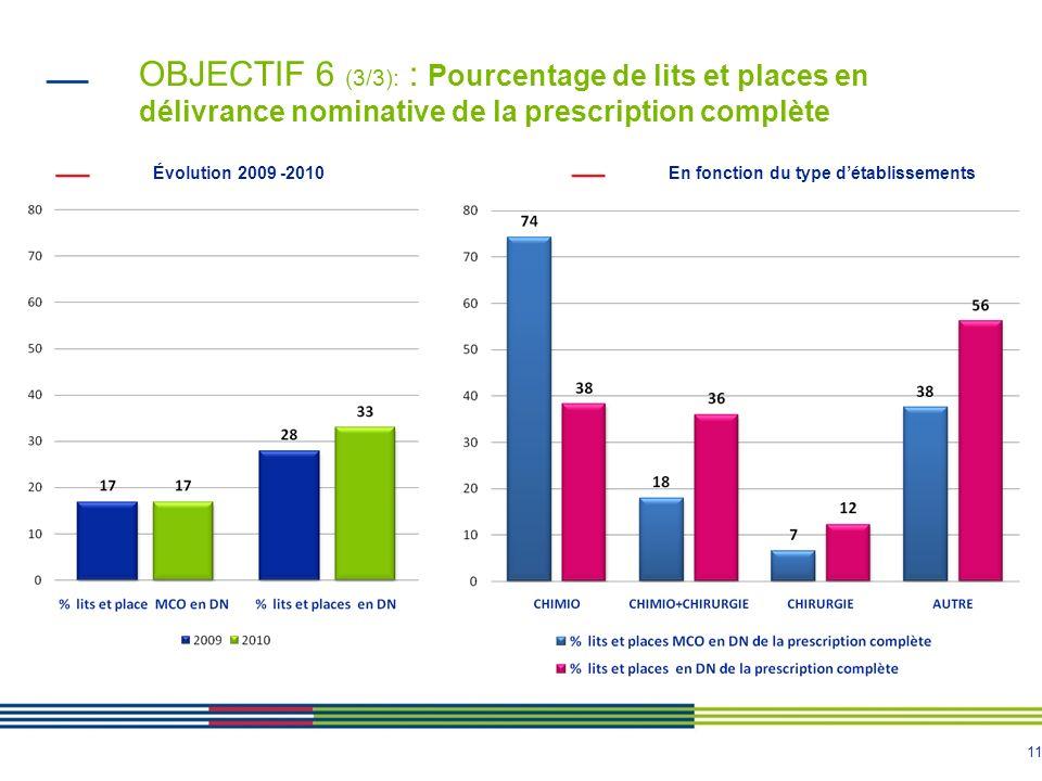 11 OBJECTIF 6 (3/3): : Pourcentage de lits et places en délivrance nominative de la prescription complète Évolution 2009 -2010En fonction du type déta