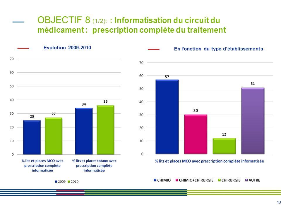 13 OBJECTIF 8 (1/2): : Informatisation du circuit du médicament : prescription complète du traitement Evolution 2009-2010 En fonction du type détablis