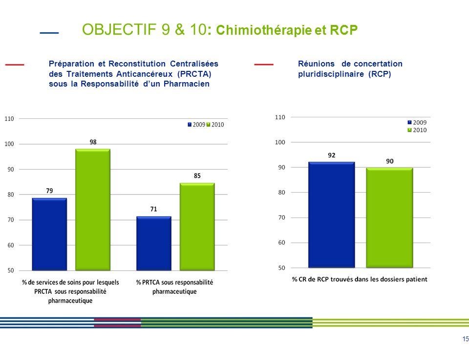 15 OBJECTIF 9 & 10: Chimiothérapie et RCP Réunions de concertation pluridisciplinaire (RCP) Préparation et Reconstitution Centralisées des Traitements