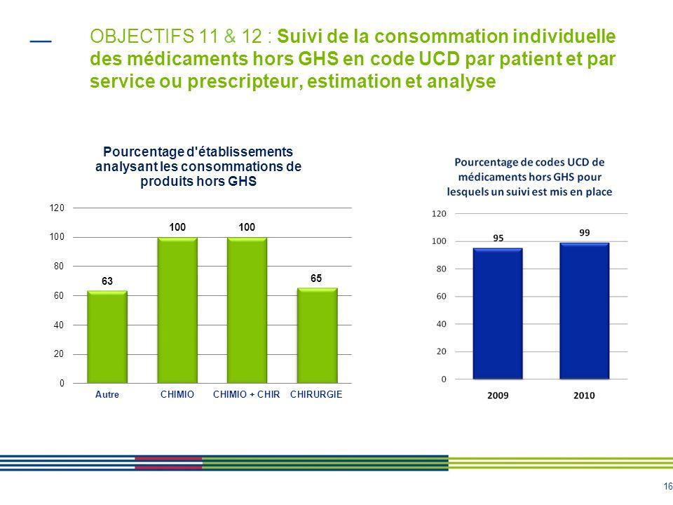 16 OBJECTIFS 11 & 12 : Suivi de la consommation individuelle des médicaments hors GHS en code UCD par patient et par service ou prescripteur, estimati