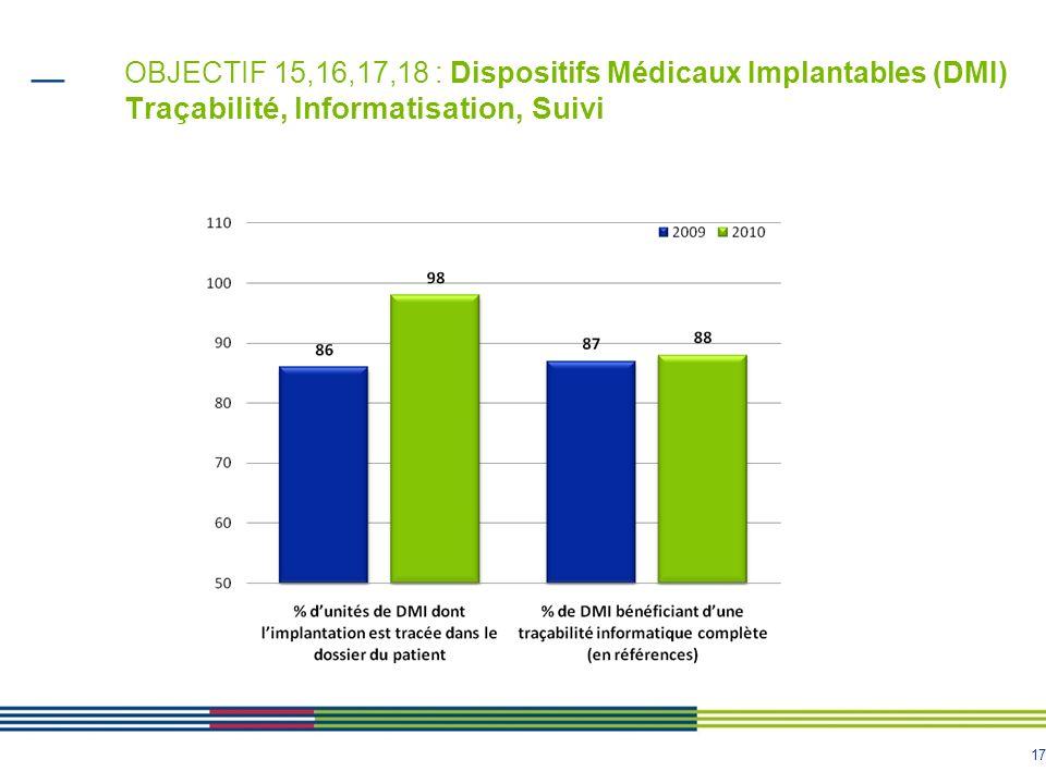 17 OBJECTIF 15,16,17,18 : Dispositifs Médicaux Implantables (DMI) Traçabilité, Informatisation, Suivi