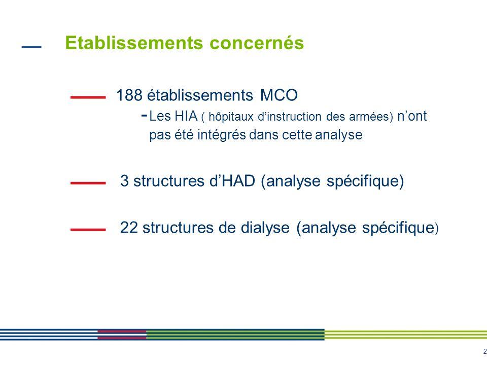 2 Etablissements concernés 188 établissements MCO - Les HIA ( hôpitaux dinstruction des armées) nont pas été intégrés dans cette analyse 3 structures
