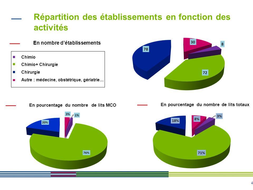 4 Répartition des établissements en fonction des activités En nombre détablissements En pourcentage du nombre de lits totaux En pourcentage du nombre
