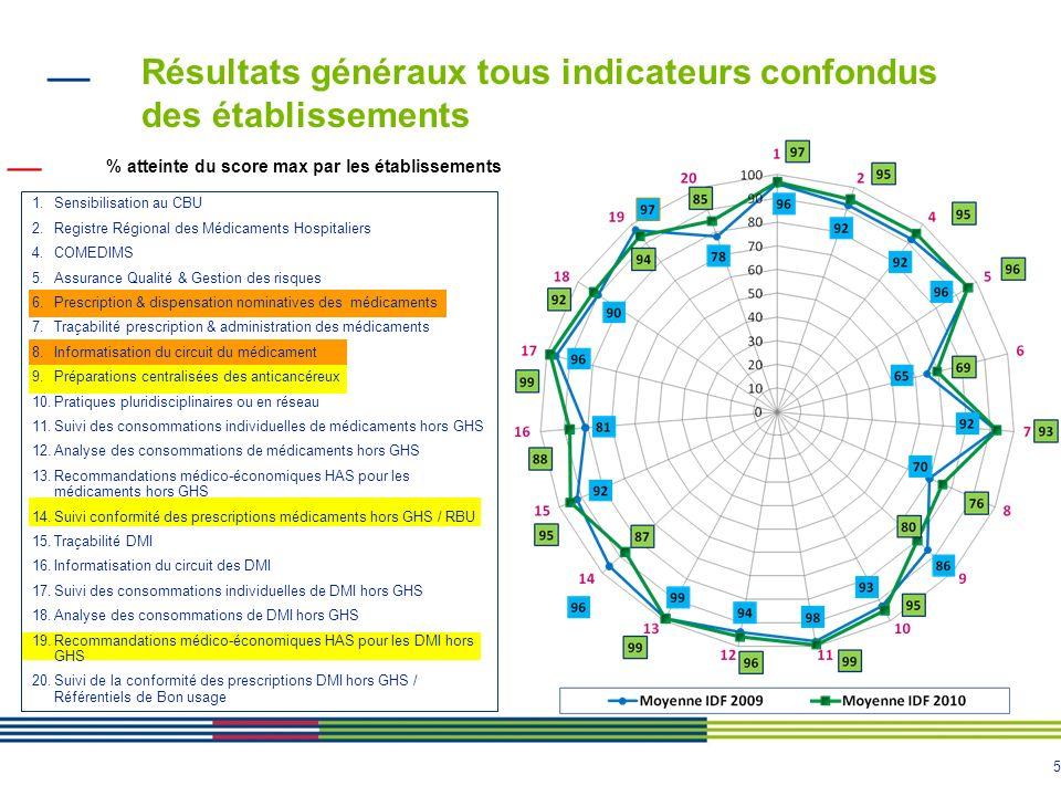 5 Résultats généraux tous indicateurs confondus des établissements % atteinte du score max par les établissements 1.Sensibilisation au CBU 2.Registre