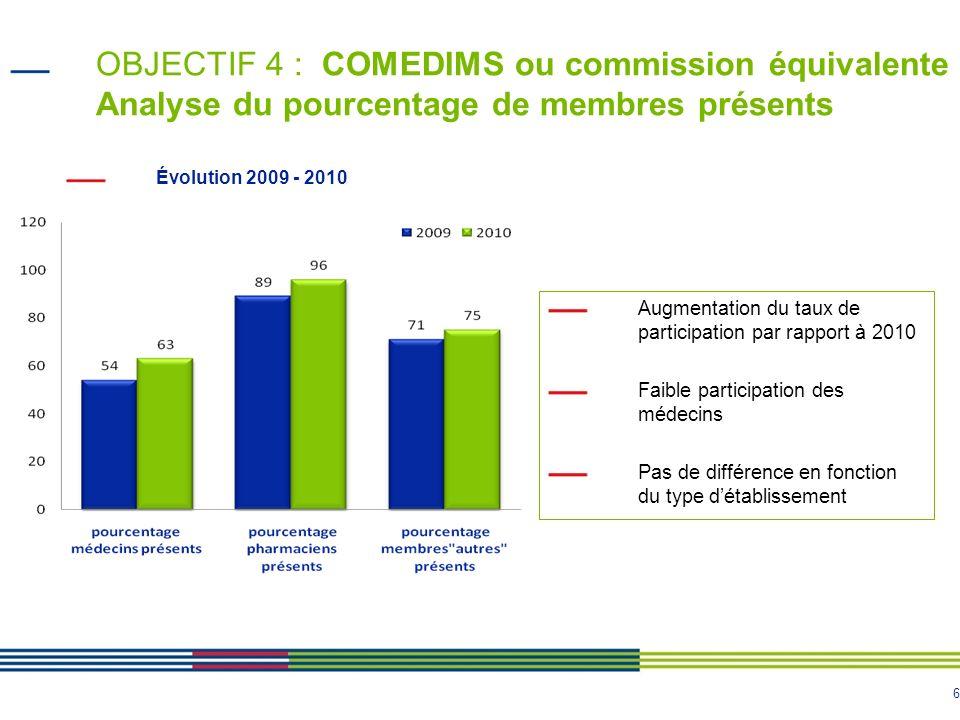 6 OBJECTIF 4 : COMEDIMS ou commission équivalente Analyse du pourcentage de membres présents Évolution 2009 - 2010 Augmentation du taux de participati